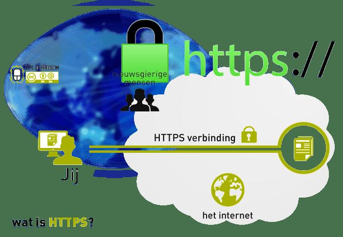 "<span class=""title"">HTTPからHTTPS化へ常時SSLサーバ証明書の移行の設定方法</span>"